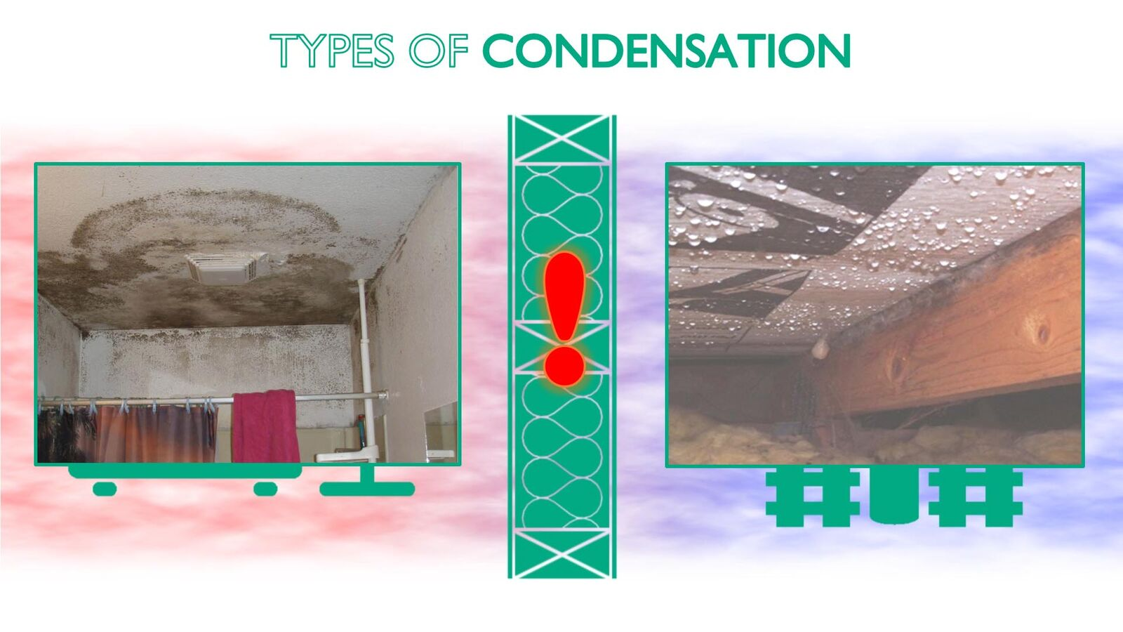 Types of condensation.